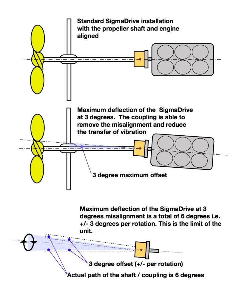 Sigmadrive - alignment specification