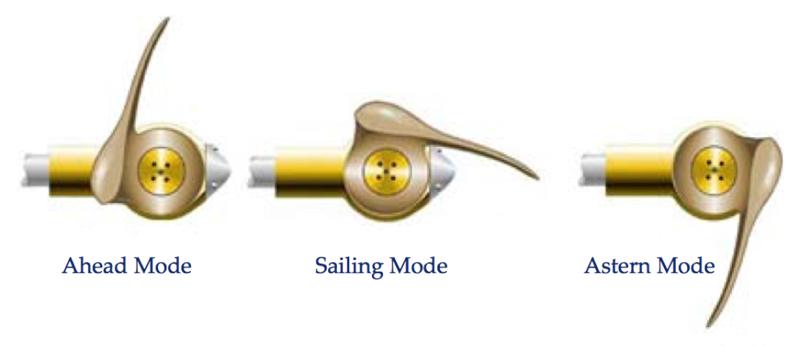 Autoprop propeller modes