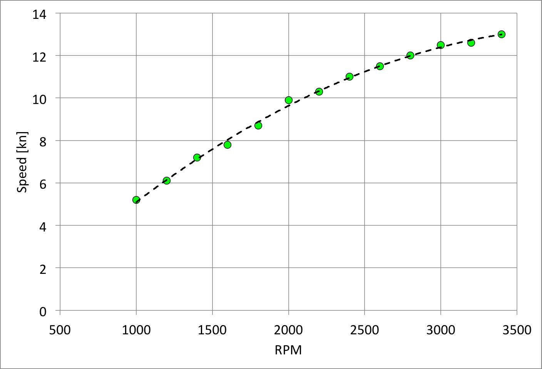 plot - sea trials matrix