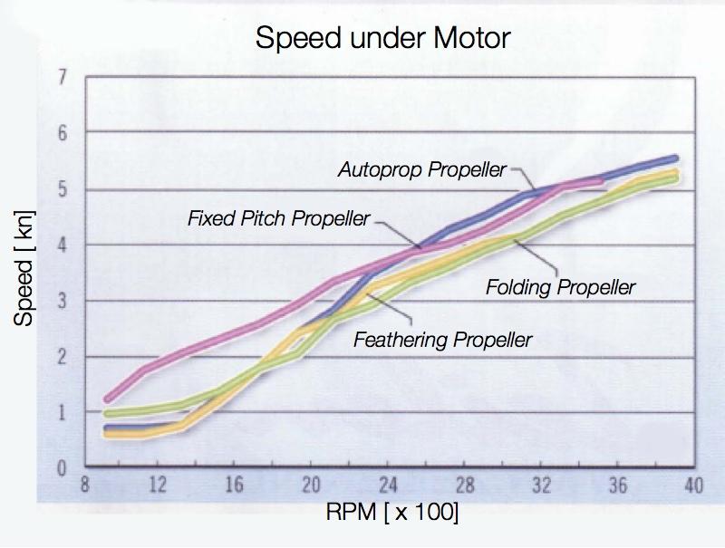 Max speed plot - text