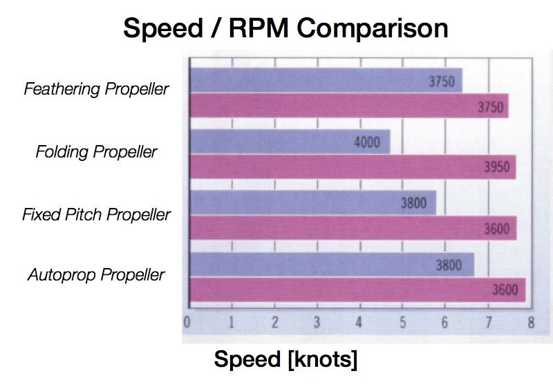 speed rpm comparison - text